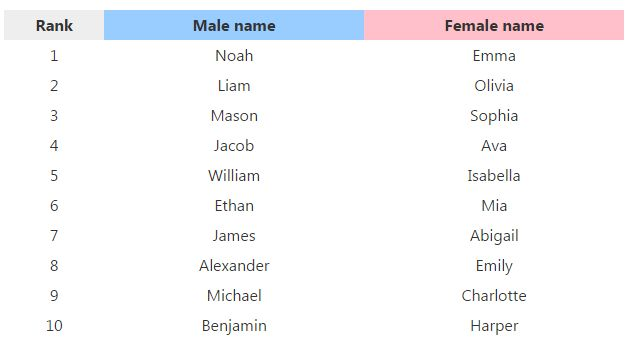 Here Are The Top 10 Boys And Girls Names For 2015