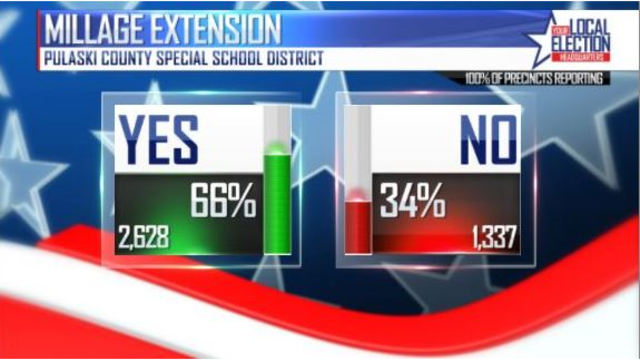 PCSSD Millage Extension Approved in Tuesday Election